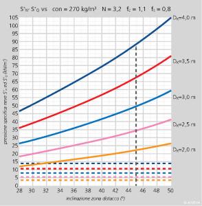 FIGURA 2 – Variazione del valore delle componenti S'N ed S'Q della pressione specifica della neve sull'opera di sostegno in funzione del valore dell'inclinazione del pendio nella zona di distacco y per diversi valori di spessore del manto nevoso Dk, nel caso in cui ρ = 270 kg/m3 ed N = 3,2.