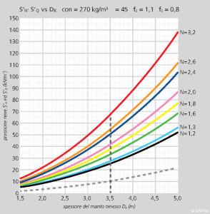 FIGURA 3 – Variazione del valore delle componenti S'N ed S'Q della pressione specifica della neve sull'opera di sostegno in funzione del valore dello spessore del manto nevoso Dk, per diversi valori del coefficiente di slittamento N, nel caso in cui ρ = 270 kg/m3 e Ψ = 45°.