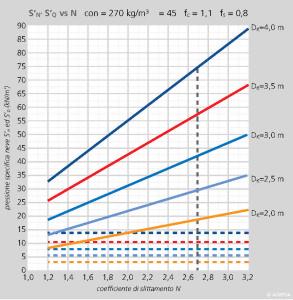 FIGURA 4 – Variazione del valore delle componenti S'N ed S'Q della pressione specifica della neve sull'opera di sostegno in funzione del valore del coefficiente di slittamento N, per diversi valori di spessore del manto nevoso Dk, nel caso in cui ρ = 270 kg/m3 e ψ = 45°.